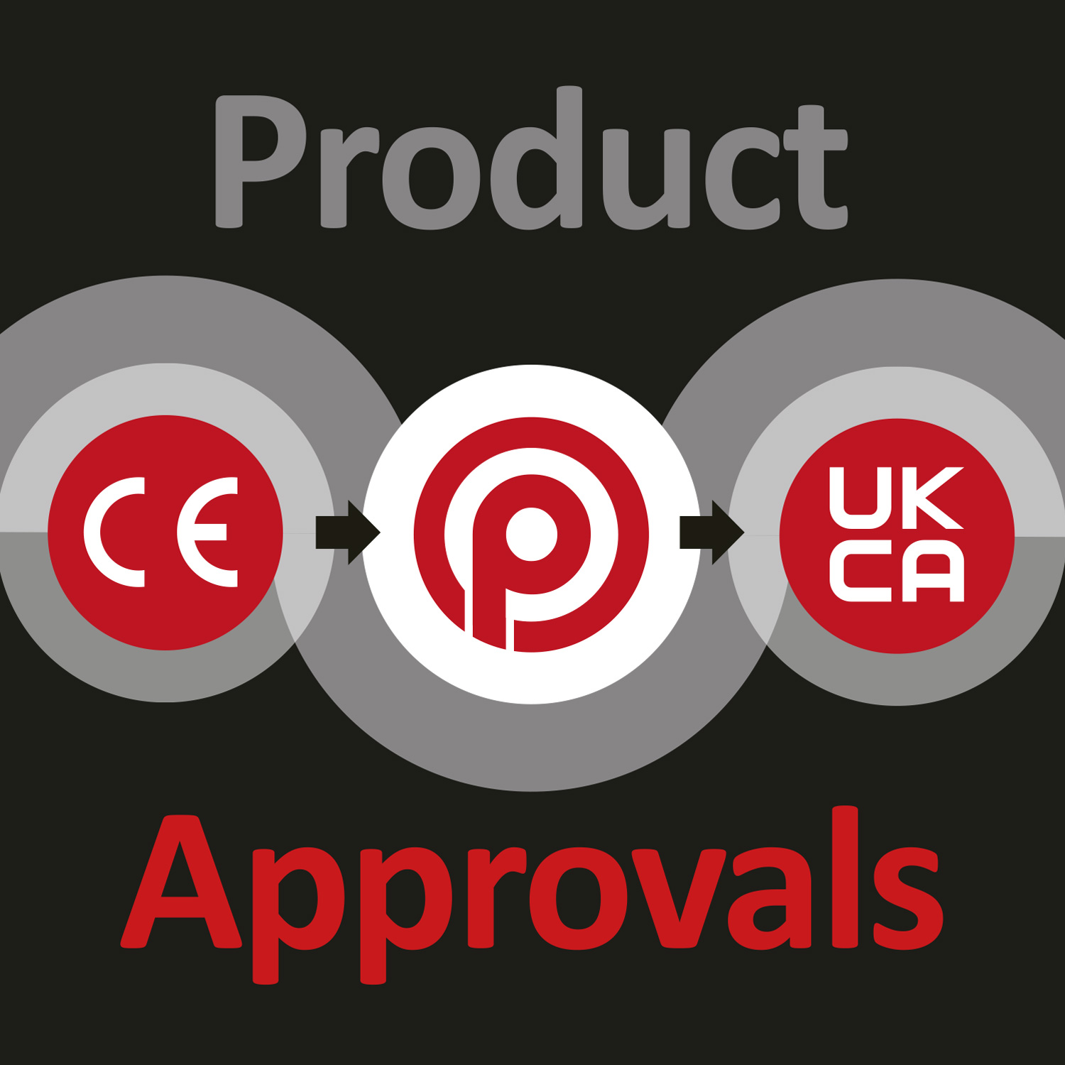 The CE Quality Mark is Changing to UKCA